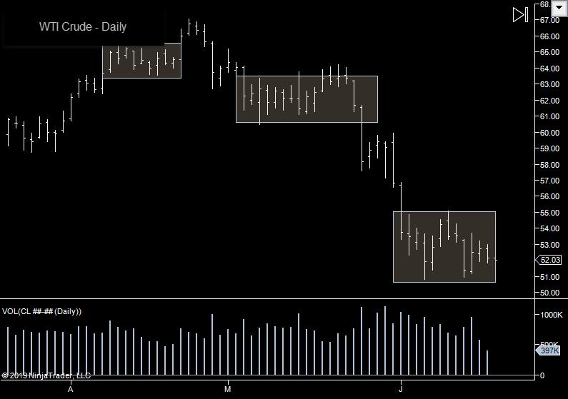 Crude Market Slowdown
